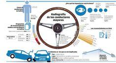 Tráfico remite cada mes a revisión médica a diez automovilistas de avanzada edad