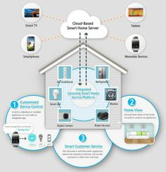 tech-samsung-smart-home http://blog.terago.ca/2014/01/17/ces-2014-the-technology-trend-that-will-impact-your-business/