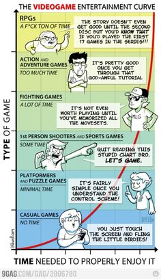 Video games type vs. time needed to enjoy it... nice chart indeed :)
