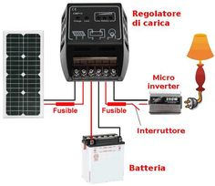 You should be proud that you're planning on witching to solar energy. Solar energy offers a low cost solution to powering homes and saving the environment. Solar Panel Cost, Solar Panel System, Solar Energy System, Solar Panels, Solar Powered Fan, Solar Attic Fan, 100 Euro, Electrical Installation, Solar Water