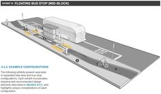 Floating mid-block bus stop from Mass DOT's Separated Bike Lane Guide. Click image for link to full guide and visit the slowottawa.ca boards >> http://www.pinterest.com/slowottawa