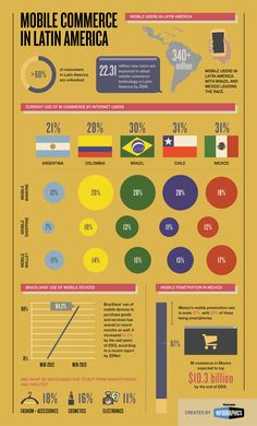 How m-commerce is courting Latin America