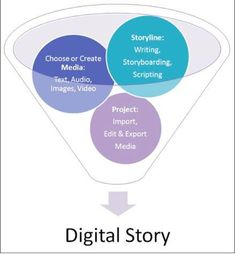 Create - Digital Composition, Storytelling & Multimodal Literacy - Research & Subject Guides at Stony Brook University Instructional Technology, Instructional Strategies, Stony Brook University, Creating Communities, Problem Based Learning, Digital Storytelling, Flipped Classroom, Blended Learning, Learn Art