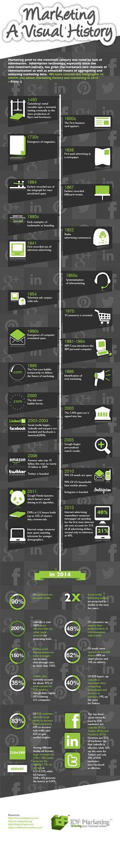 Plan A Link - Marketing: A Visual History