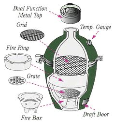 The Green Egg Smoker Review – A Mean Green Smoking & Grilling Machine