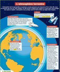 L'atmosphère terrestre - Mon Quotidien, le seul site d'information quotidienne pour les 10-14 ans ! Techno, Universe, France, Maps, I Will Protect You, History Education, Physics, Trivia, Classroom