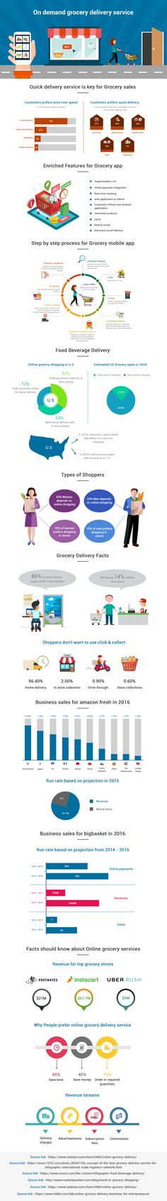 15 Best Online grocery delivery system images in 2018 | Delivery
