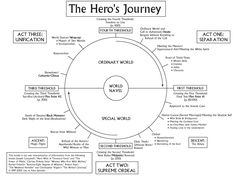 Put your ideas through the Hero's Journey! Identified by the great Joseph Campbell. For more, pick up his book, The Hero with a Thousand Faces. Fiction Writing, Writing Advice, Writing Resources, Writing Help, Writing Prompts, Script Writing, Hero's Journey, Business Intelligence, Gregory Bateson