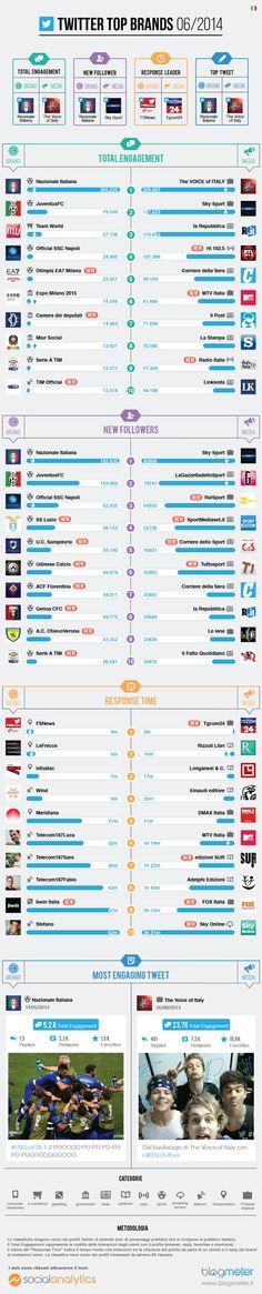 Twitter Top Brands - giugno 2014. I migliori profili Twitter analizzati con il tool Social Analytics di Blogmeter.  http://www.blogmeter.it/blog/social-analytics-blog/2014/07/10/twitter-top-brands-giugno-2014-mondiali-social-tv/