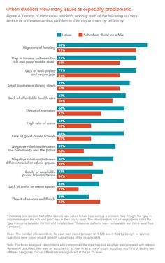 Urban dwellers view many issues as especially problematic