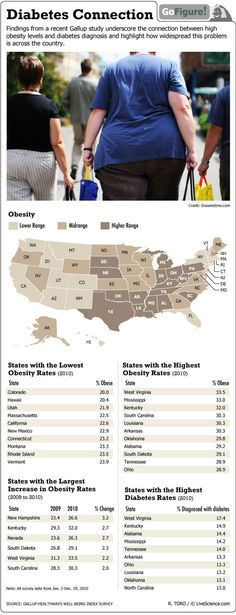The researchers found that nearly 12 percent of the people living in the diabetes belt -- counties in Alabama, Arkansas, Florida, Georgia, Kentucky, Louisiana, North Carolina, Ohio, Pennsylvania, South Carolina, Tennessee, Texas, Virginia and West Virginia, as well as the state of Mississippi -- have diabetes. That's compared with a national average of 8.5 percent, according to an article on MyHealthNewsDaily.  Yep-Texas made the list.