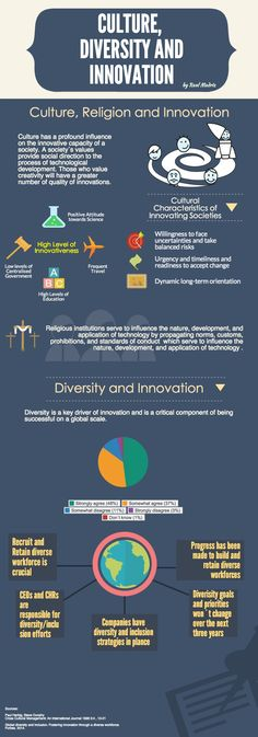 #Culture, #Diversity and #Innovation
