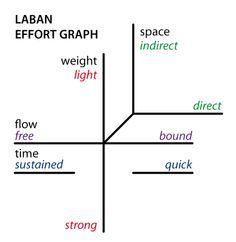 Body, Effort, Shape and Space