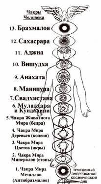 Rune Symbols, Chakra Symbols, Alchemy Symbols, Chakra Art, Chakra Healing, Sacred Geometry Symbols, Chakra System, Basic Yoga, Magic Art