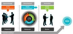 processus de transformation pérenne grâce à VTS Evaluation, La Formation, Train, Career Training, Learning, Zug, Strollers