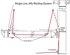I purchased a 1986 Hunter 23 a while back and for the life of me I can't figure out how the reefing system is supposed to work. Sailing Terms, Sailing Lessons, Sailing Ships, Sailboat Restoration, Boat Navigation, Liveaboard Boats, Boating Tips, Sailboat Interior, Sailboat Living