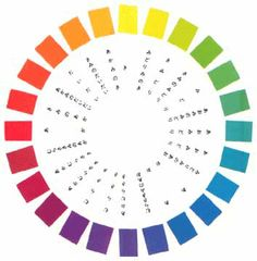 Munsell Color Wheel versus Traditional Color Wheel - WetCanvas