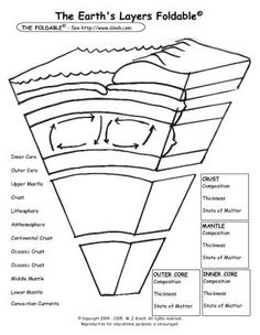Learn about the earths layers worksheets cycling and layering free science foldables free science foldables the earths layers foldable the science ccuart Image collections
