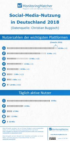 Social Media User Figures in Germany Online Marketing, Social Media Marketing, Big Data, Digital Media, Internet, Germany, Facebook, Design, Social Media