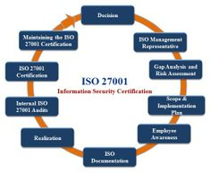 Information Security Risk Management For Iso27001/iso27002 Pdf
