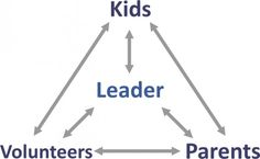 "In our last post, we defined Kidmin as ""partnering with parents to guide kids toward a HEART for God"".  Parents are ultimately responsible, but as Kidmin leaders, our part includes 5 elements. The first element is Heartfelt Relationships (the ""H"" in HEART). Memorize this: ministry happens best in the context of  relationships…period! Program, curriculum, facilities, resources and many other things …"