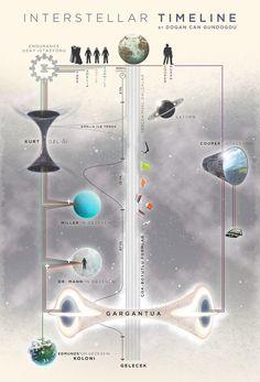 Yıldızlararası (Interstellar) Filminin Bilimsel Analizi – Evrim Ağacı
