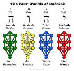 kabbalah symbols - Buscar con Google