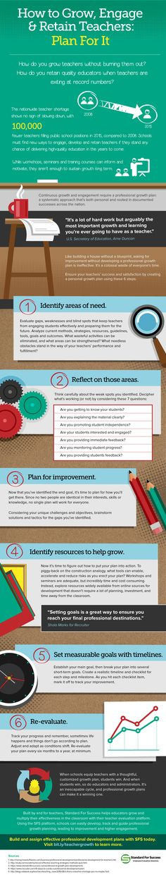 How to Grow, Engage and Retain Teachers Infographic - http://elearninginfographics.com/grow-engage-retain-teachers-infographic/