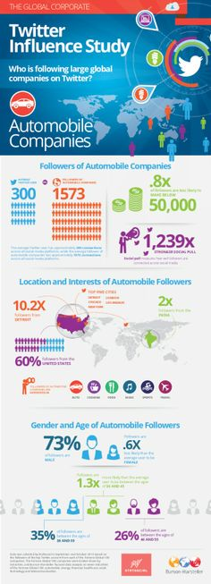 Global Corporate Twitter Influence - Auto: http://www.slideshare.net/BMGlobalNews/bursonmarsteller-global-corporate-influence-study