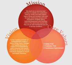 branding business mission vision values - Google Search