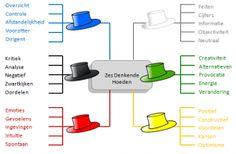 de bono thinking hats