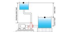 Key reasons behind #pump not producing enough head...