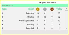 2016 Olympics - Country View - United States - Medal Count, Gold, Silver and Bronze for each Sport