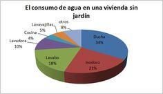 Resultado de imagen para CONSUMO DE AGUA HOGAR Chart, Flush Toilet, Dishwashers, Bathroom Sinks, Water, Home