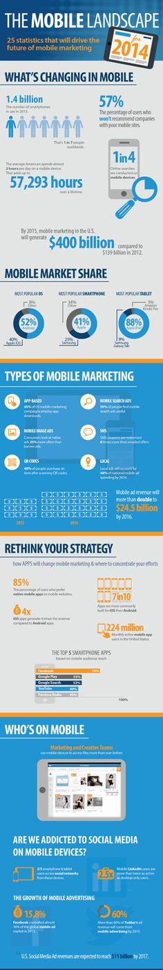 Infographic: de toekomst van mobiele marketing