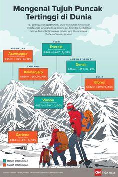 Mengenal Tujuh Puncak Tertinggi di Dunia