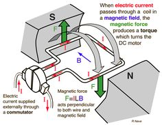 Back to Basics: AC Motor Operation Principals Engineering Science, Engineering Projects, Engineering Technology, Electronic Engineering, Mechanical Engineering, Electrical Engineering, Energy Technology, Physical Science, Engineering Quotes