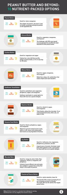 10 Nutrient-Packed Nut Butters. Branch out from your standard peanut butter spread and give one of these other nutrient- packed nut butters a try. Bodybuilding.com