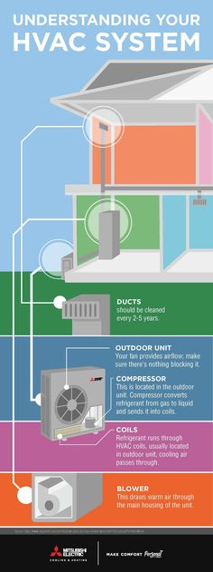 How does My HVAC System Work?
