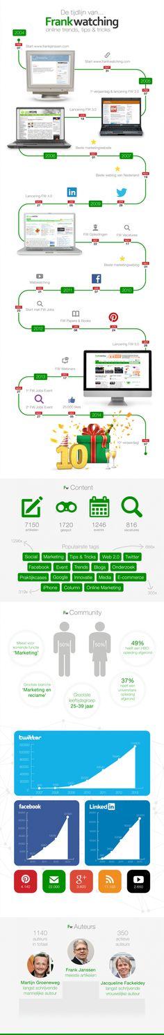 Vandaag is het feest bij Frankwatching! We vieren namelijk het tienjarig bestaan. Online Marketing, Management, Facts, Infographics, Education, Internet, Blogging, Information Graphics, Infographic