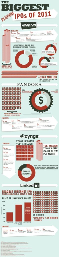 The Biggest Tech IPOs of 2011 [INFOGRAPHIC]