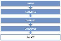 Social Impact Value Chain