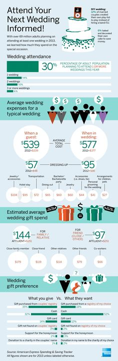 Average wedding expenses = $539 (just to attend!!)