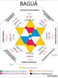 Quiero aprender feng shui para integrar la decoraci n que - Feng shui para la prosperidad ...