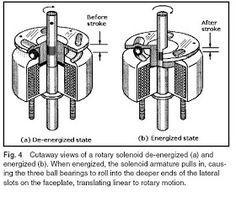 Machine Design: October 2010 Hall Effect, Linear Actuator, Sine Wave, Rare Earth Magnets, Stepper Motor, Machine Design, October
