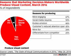 Marketing decision-makers say the success of image-focused social platforms like Instagram is encouraging a new focus on producing visual content like images and video. Visual content's high engagement rates are one key reason for the efforts, though many marketers say high production quality and compelling imagery are also requirements for success.