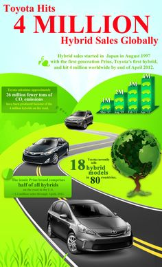 Toyota hits 4 Million hybrid sales globally. Toyota Hybrid, Toyota Dealership, Car Facts, Used Engines, Green Technology, Future Trends, Toyota Prius, Rav4, Motors
