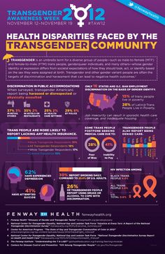 the challenges of the transgender community Starting with the center's gender identity project to emotional challenges it's not only our transgender community members who have questions and.