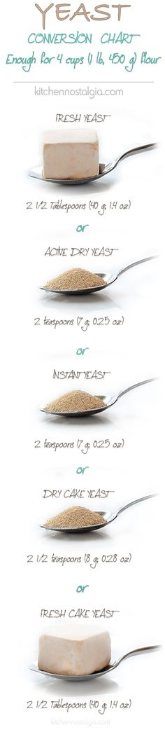 Yeast Conversion Chart - See this table to easily convert between Fresh Yeast, Active Dry Yeast, Instant Yeast, Dry Cake Yeast and Fresh Cake Yeast - by kitchennostalgia.com