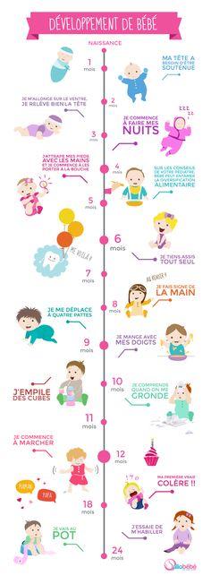 développement de bébé mois par mois